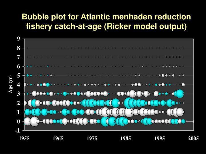 Bubble plot for Atlantic menhaden reduction fishery catch-at-age (Ricker model output)