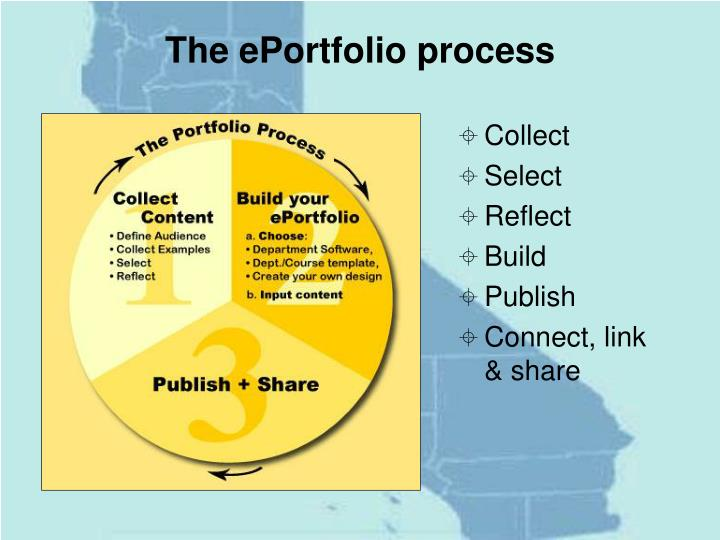 The ePortfolio process