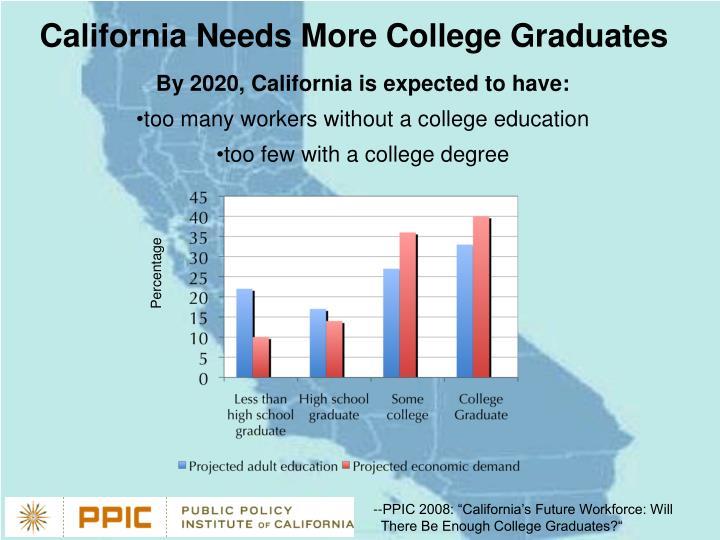 California Needs More College Graduates