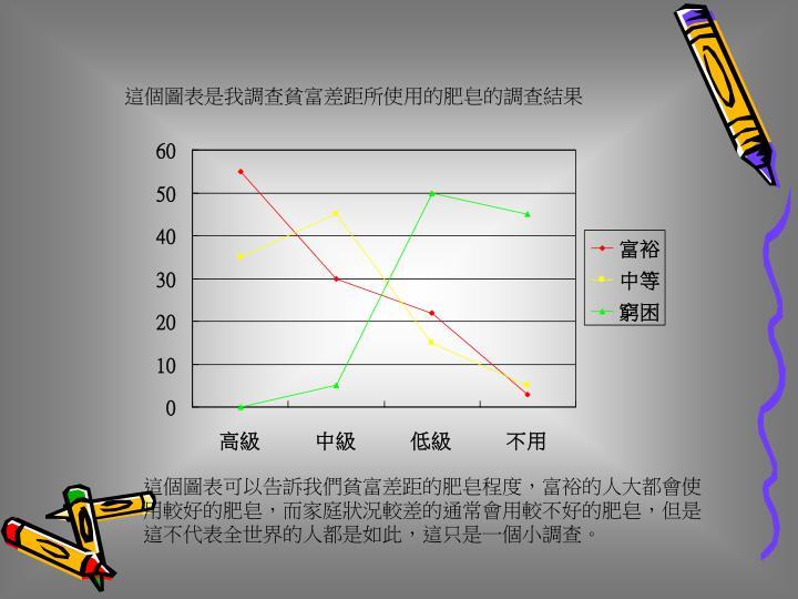 這個圖表是我調查貧富差距所使用的肥皂的調查結果