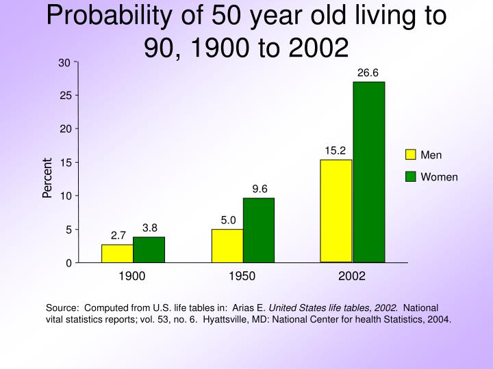 Probability of 50 year old living to 90, 1900 to 2002