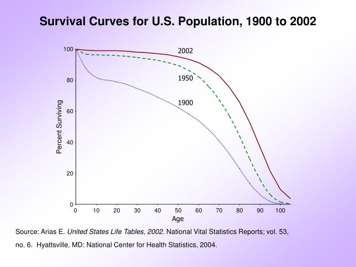 Survival Curves for U.S. Population, 1900 to 2002