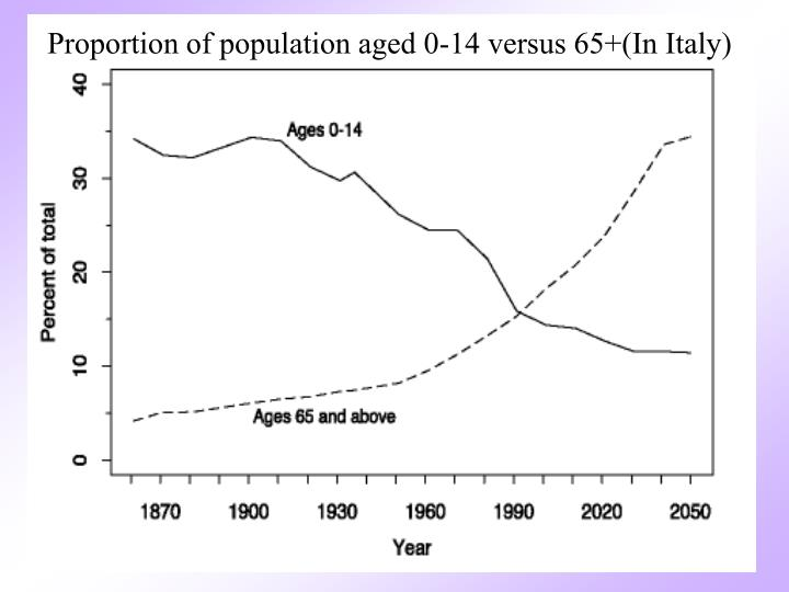 Proportion of population aged 0-14 versus 65+(In Italy)