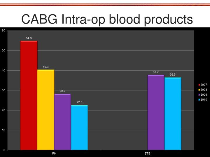 CABG Intra-op blood products