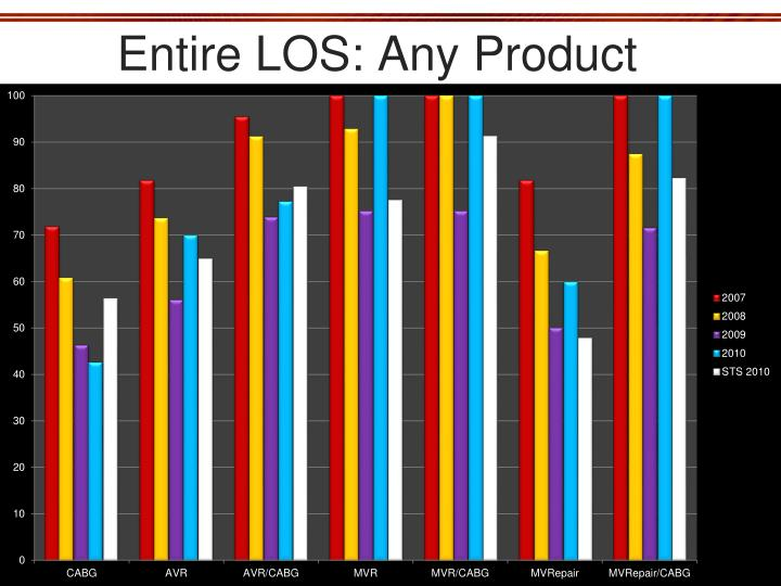 Entire LOS: Any Product