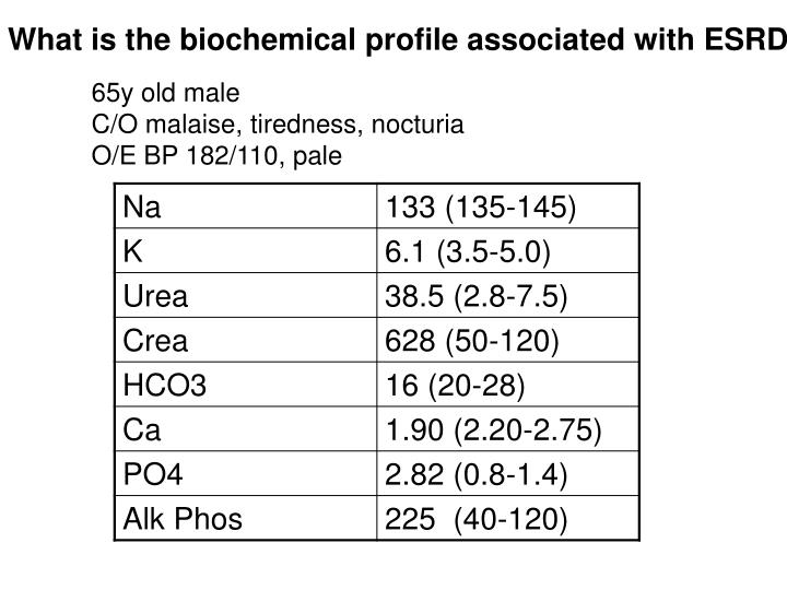 What is the biochemical profile associated with ESRD