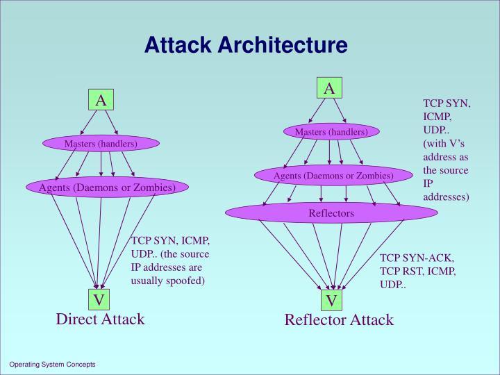 Attack Architecture