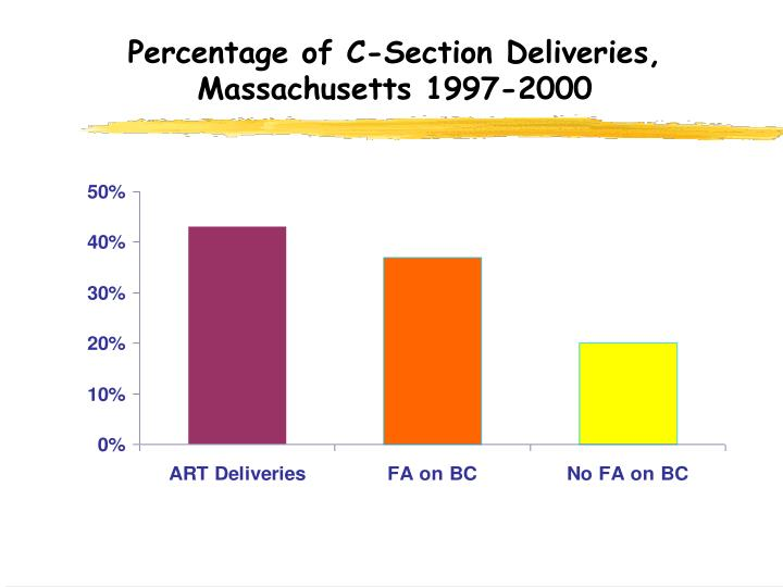 Percentage of C-Section Deliveries, Massachusetts 1997-2000