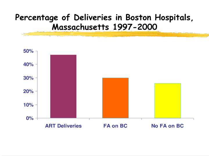 Percentage of Deliveries in Boston Hospitals, Massachusetts 1997-2000