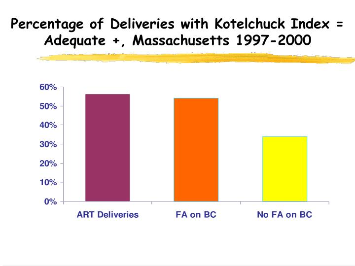Percentage of Deliveries with Kotelchuck Index = Adequate +, Massachusetts 1997-2000