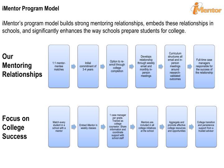 iMentor Program Model