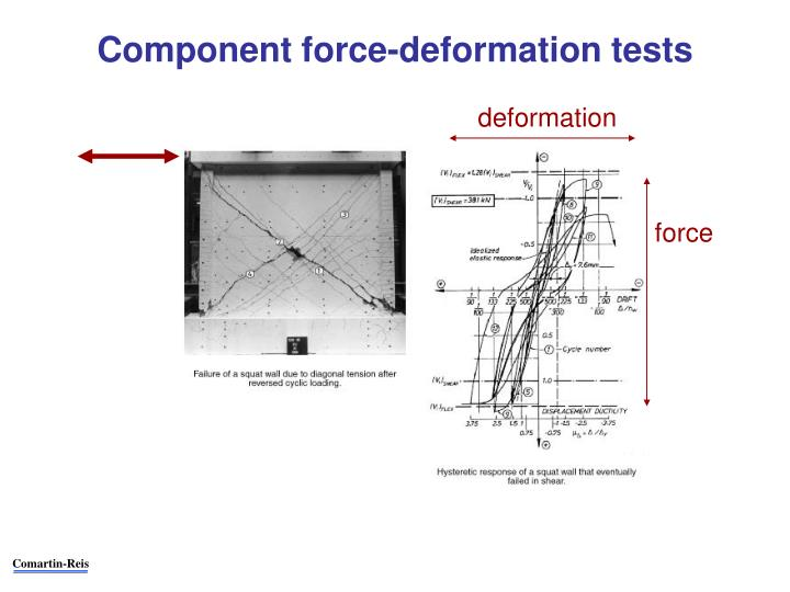Component force-deformation tests