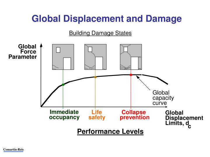Global Displacement and Damage