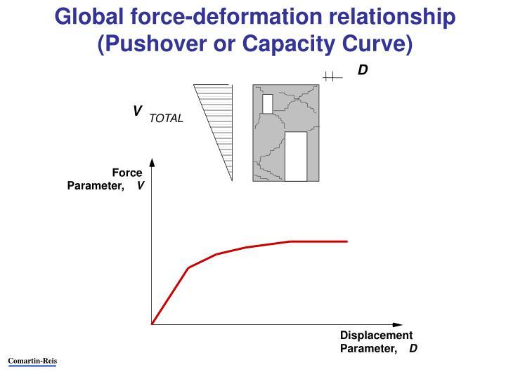 Global force-deformation relationship