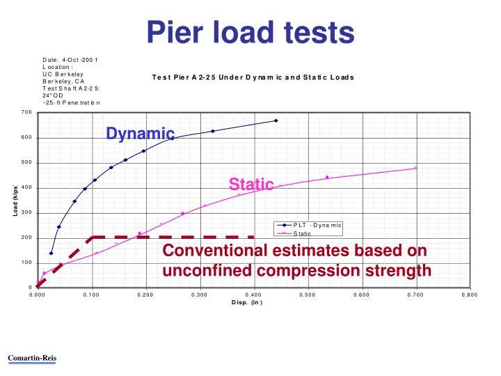 Pier load tests