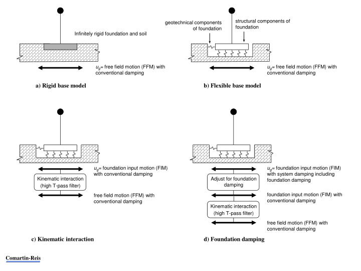 structural components of foundation