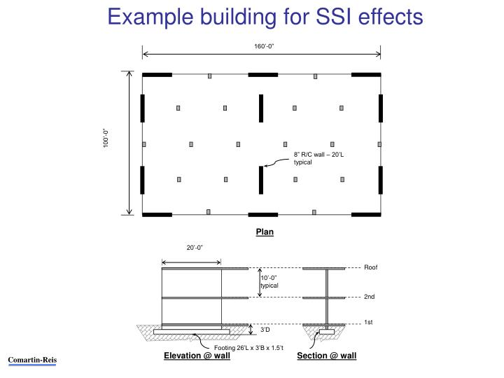 Example building for SSI effects