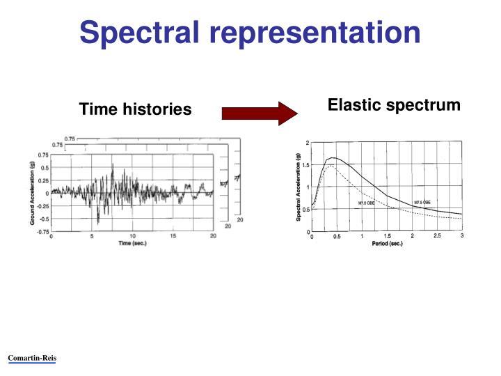 Spectral representation