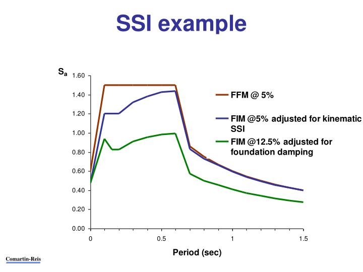 SSI example