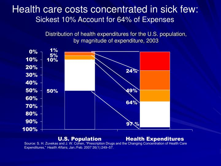 Health care costs concentrated in sick few: