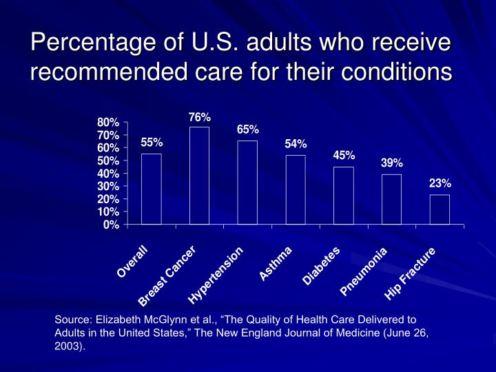 Percentage of U.S. adults who receive recommended care for their conditions