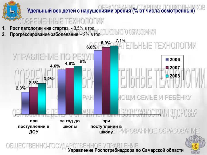 Удельный вес детей с нарушениями зрения (% от числа осмотренных)