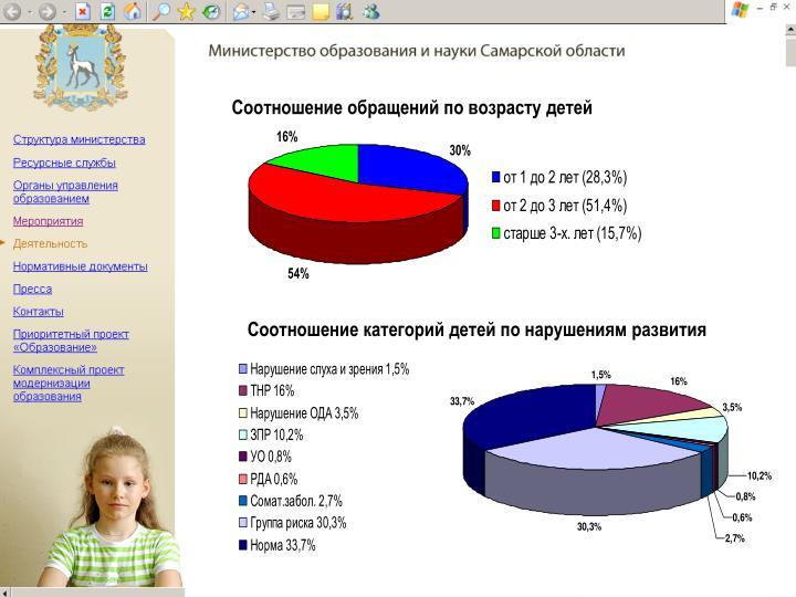 Соотношение обращений по возрасту детей