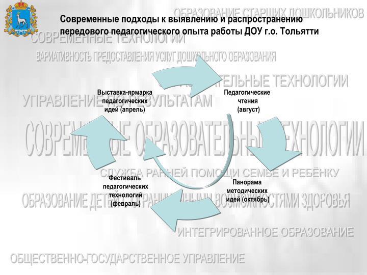 Современные подходы к выявлению и распространению передового педагогического опыта работы ДОУ г.о. Тольятти