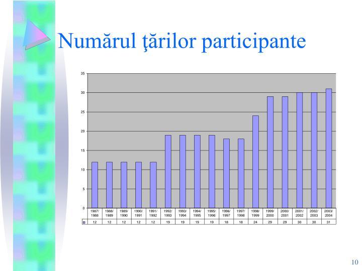 Numărul ţărilor participante