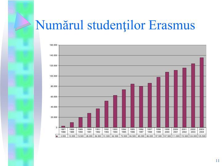 Numărul studenţilor Erasmus