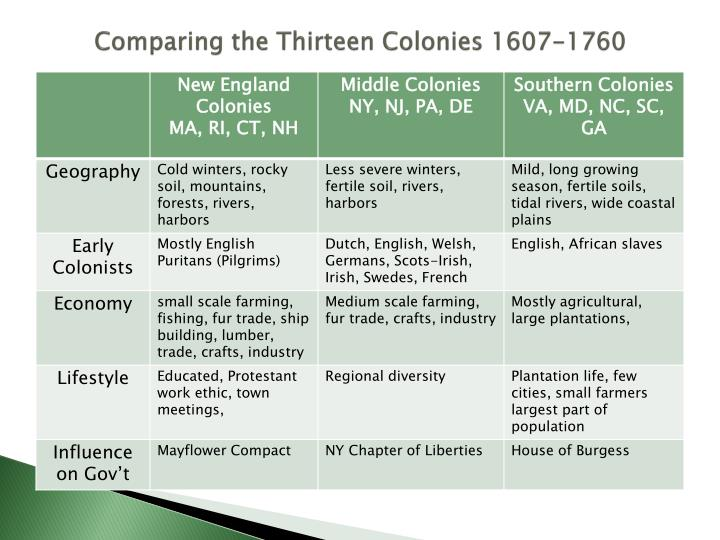 Comparing the Thirteen Colonies 1607-1760