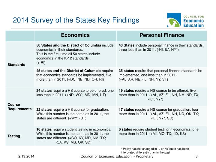 2014 Survey of the States Key Findings