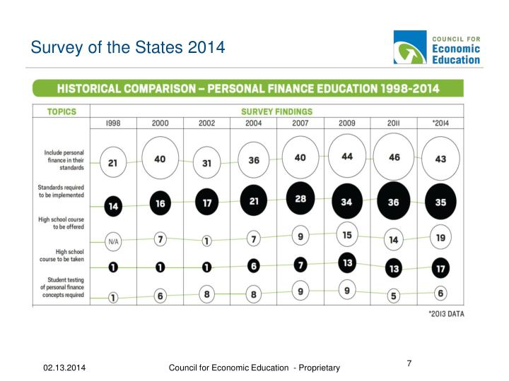 Survey of the States 2014