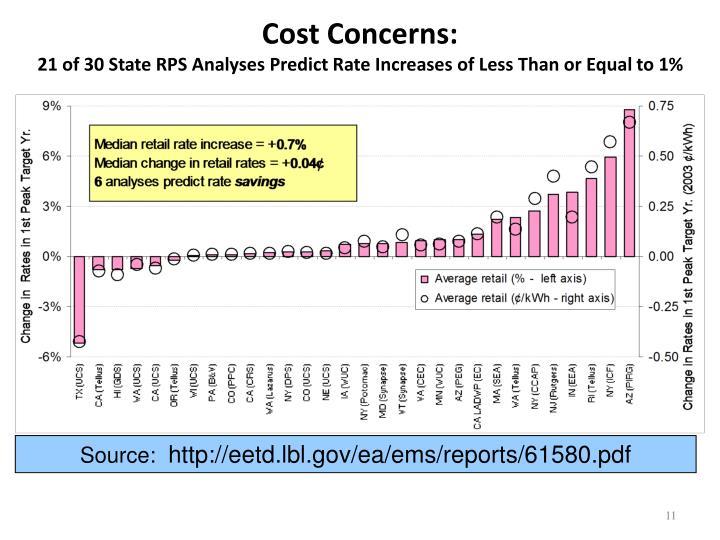 Cost Concerns: