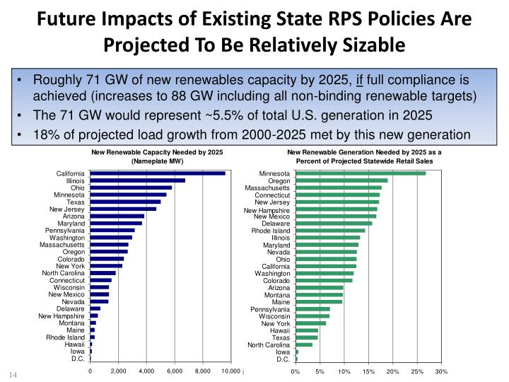 Future Impacts of Existing State RPS Policies Are Projected To Be Relatively Sizable