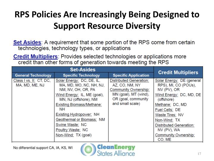 RPS Policies Are Increasingly Being Designed to Support Resource Diversity