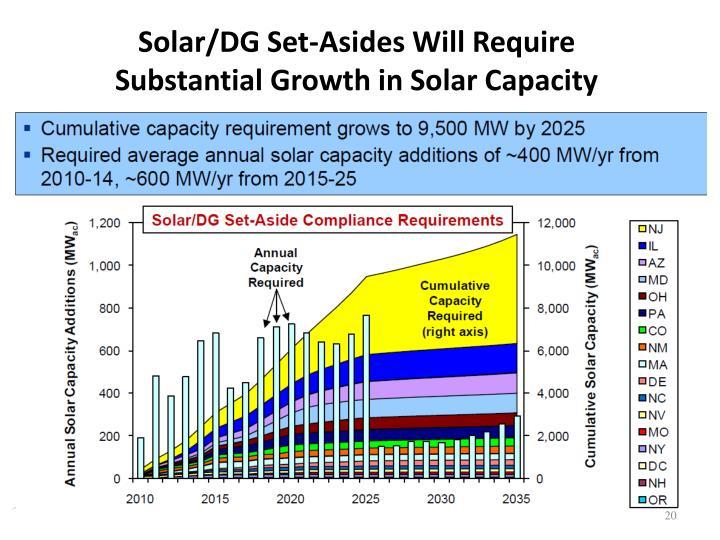 Solar/DG Set-Asides Will Require