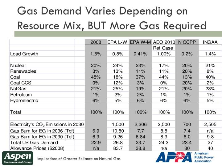 Gas Demand Varies Depending on Resource Mix, BUT More
