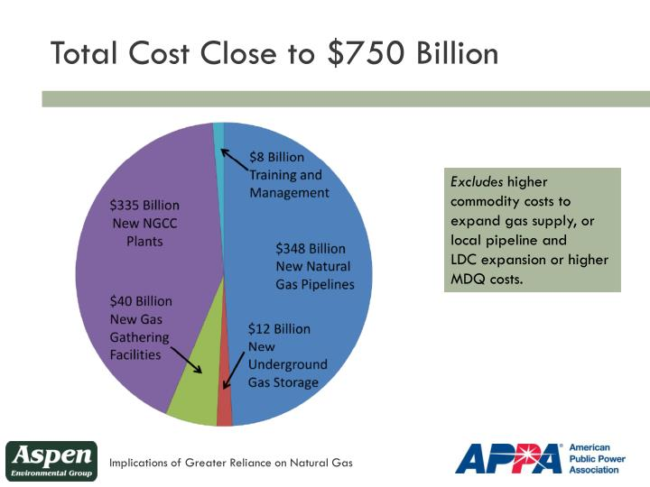 Total Cost Close to $750 Billion