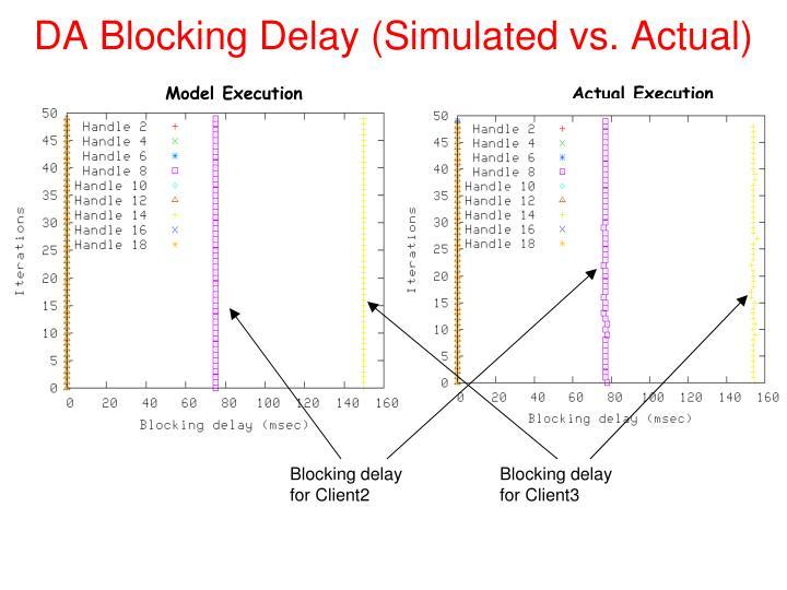 DA Blocking Delay (Simulated vs. Actual)
