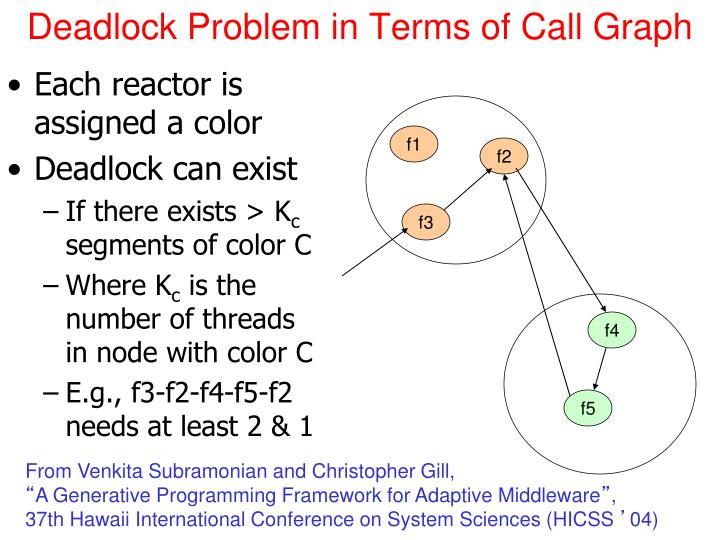 Deadlock Problem in Terms of Call Graph