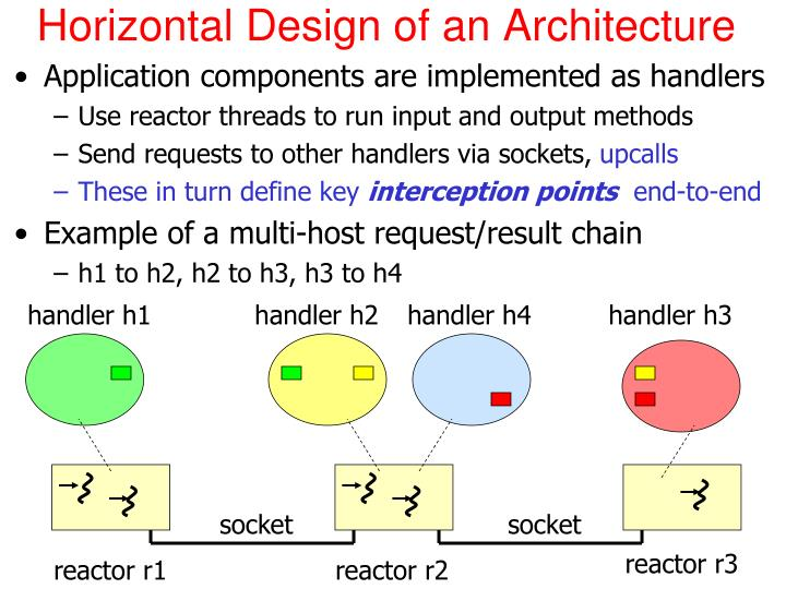 Horizontal Design of an Architecture