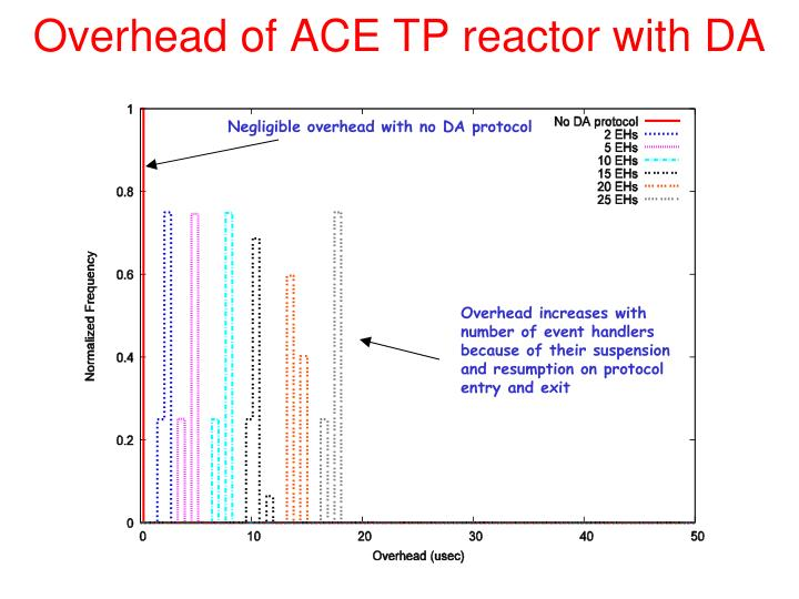 Overhead of ACE TP reactor with DA
