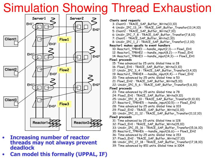 Simulation Showing Thread Exhaustion
