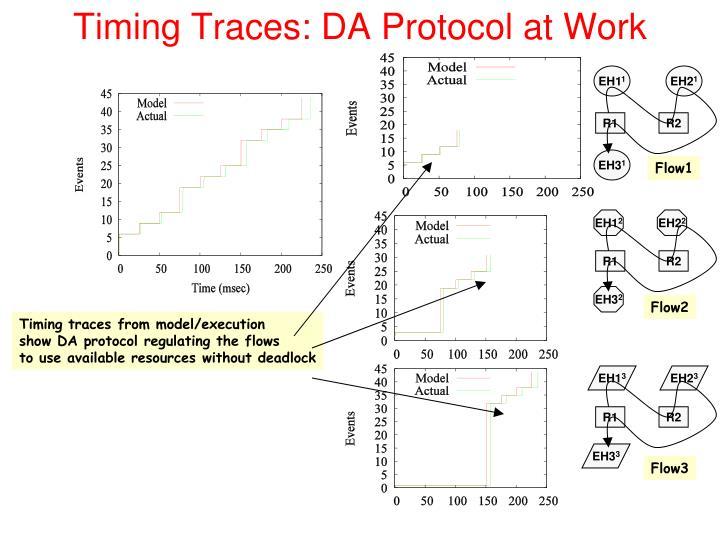 Timing Traces: DA Protocol at Work
