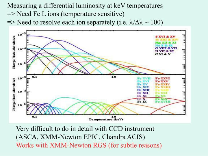 Measuring a differential luminosity at keV temperatures
