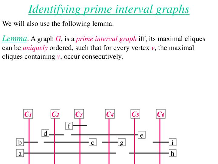 Identifying prime interval graphs