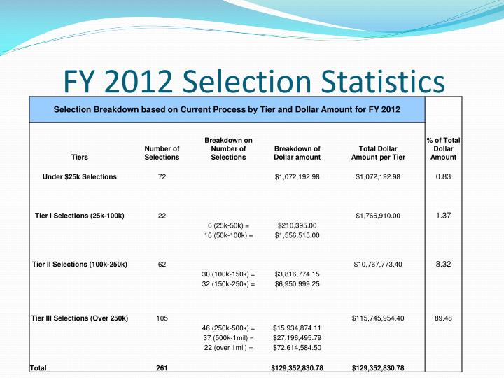 FY 2012 Selection Statistics