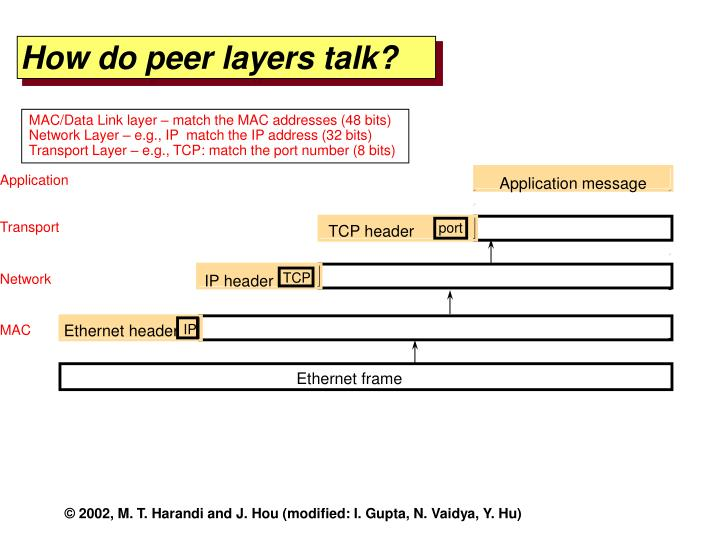 How do peer layers talk?