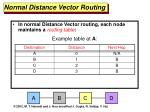 normal distance vector routing